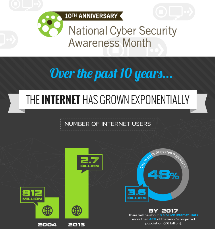 Internet-Growth-10th-Anniv